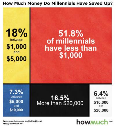 Millenials-savings-main-chart-111-7157